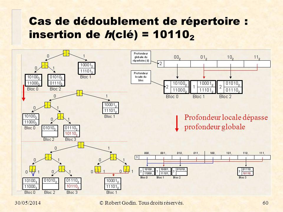 Cas de dédoublement de répertoire : insertion de h(clé) = 101102