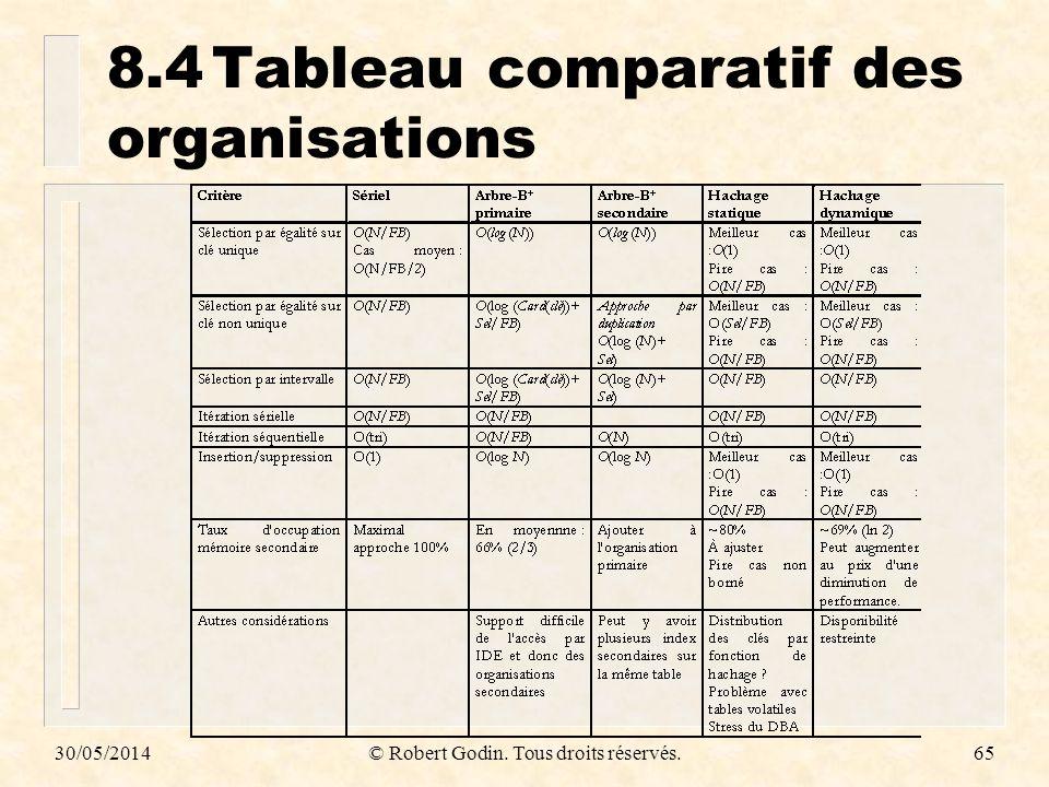 8.4 Tableau comparatif des organisations