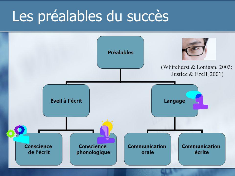 Les préalables du succès