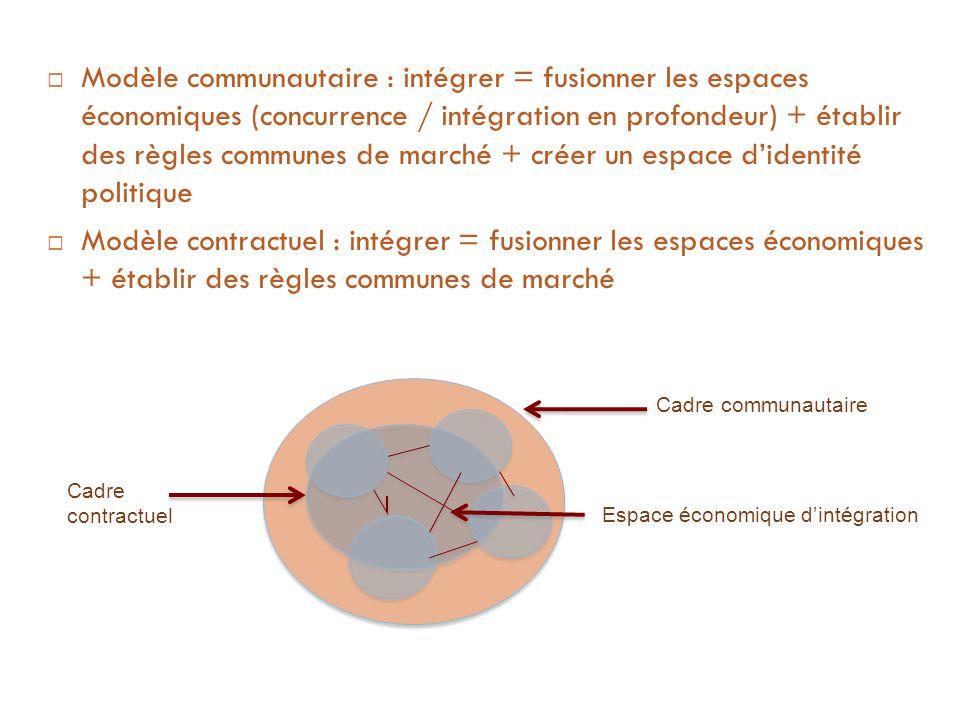 Modèle communautaire : intégrer = fusionner les espaces économiques (concurrence / intégration en profondeur) + établir des règles communes de marché + créer un espace d'identité politique