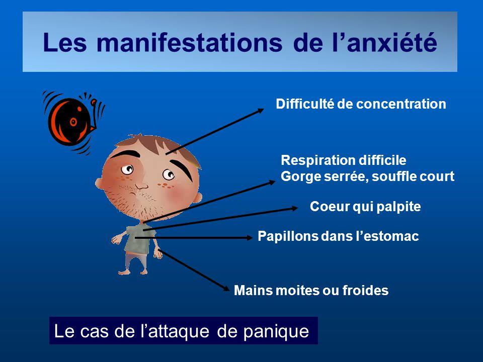 Les manifestations de l'anxiété