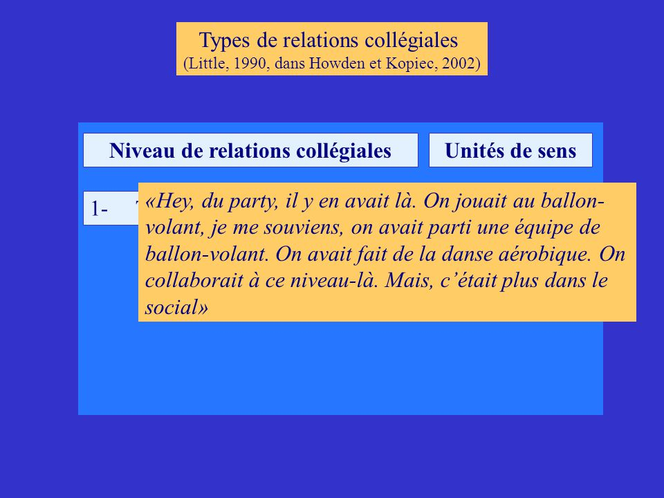 Niveau de relations collégiales