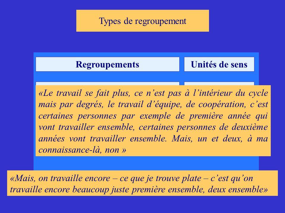 Types de regroupement Regroupements. Unités de sens. Par clan. 18.