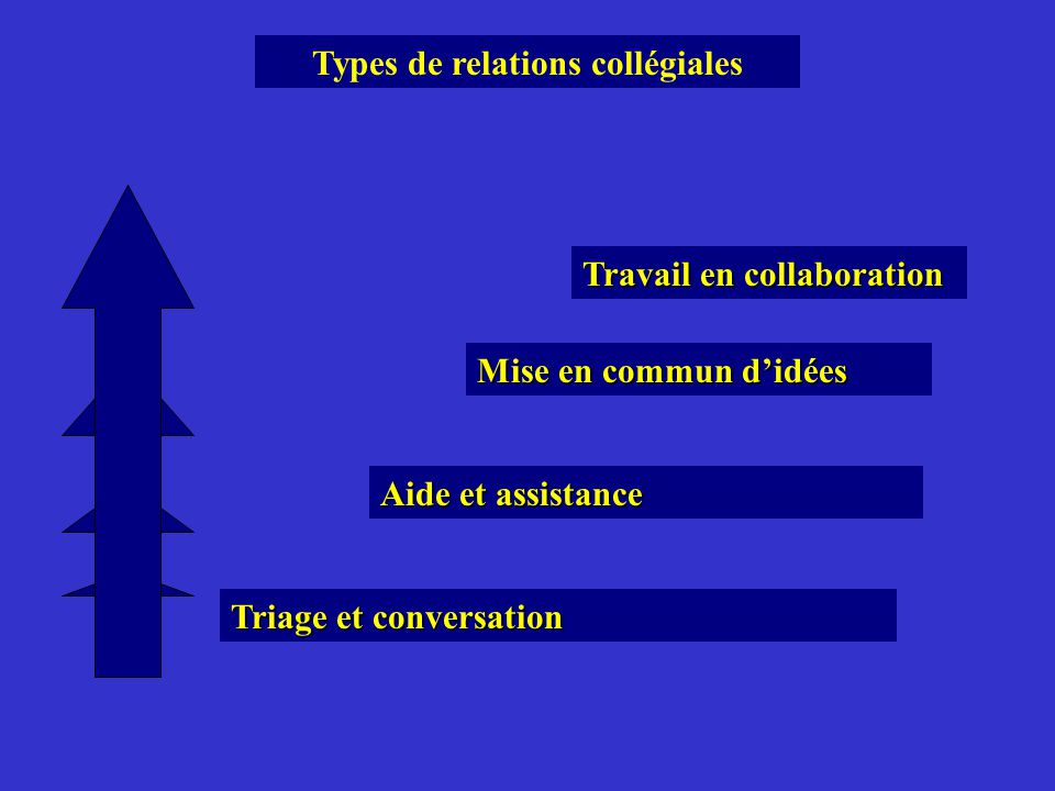 Types de relations collégiales