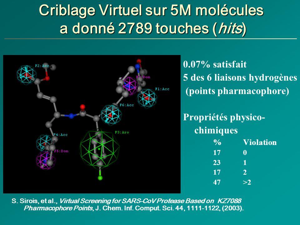 Criblage Virtuel sur 5M molécules a donné 2789 touches (hits)