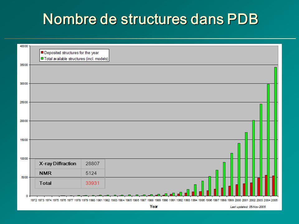 Nombre de structures dans PDB