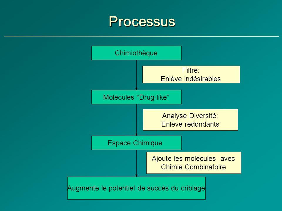 Processus Chimiothèque Filtre: Enlève indésirables