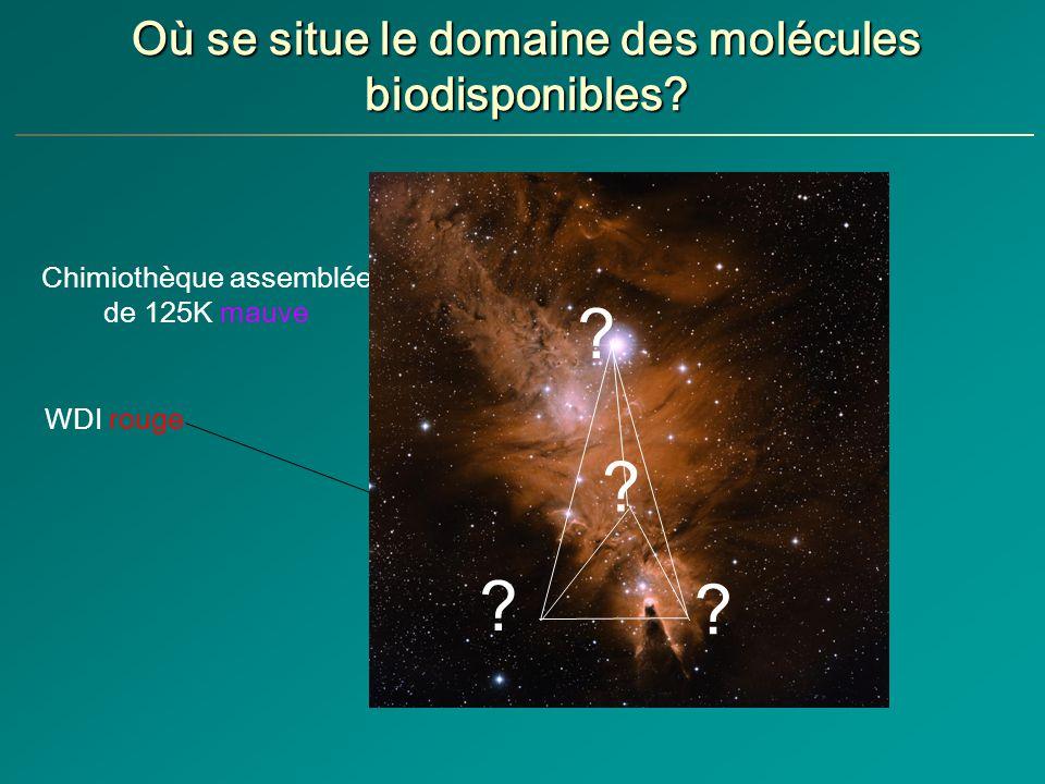 Où se situe le domaine des molécules biodisponibles