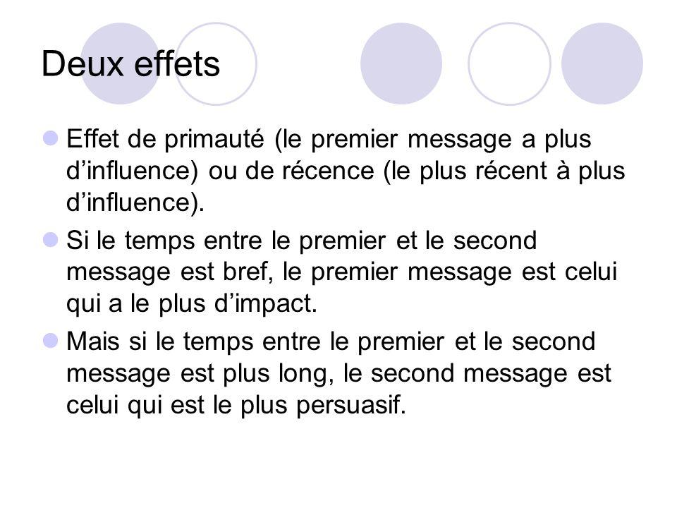 Deux effets Effet de primauté (le premier message a plus d'influence) ou de récence (le plus récent à plus d'influence).