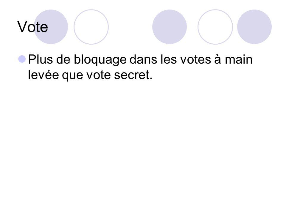 Vote Plus de bloquage dans les votes à main levée que vote secret.