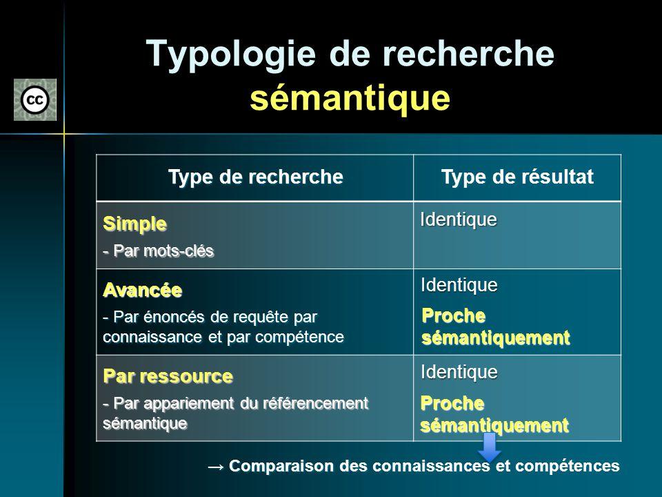 Typologie de recherche sémantique