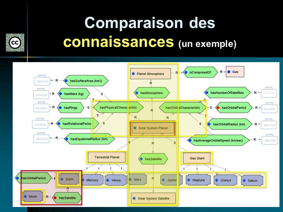 Comparaison des connaissances (un exemple)