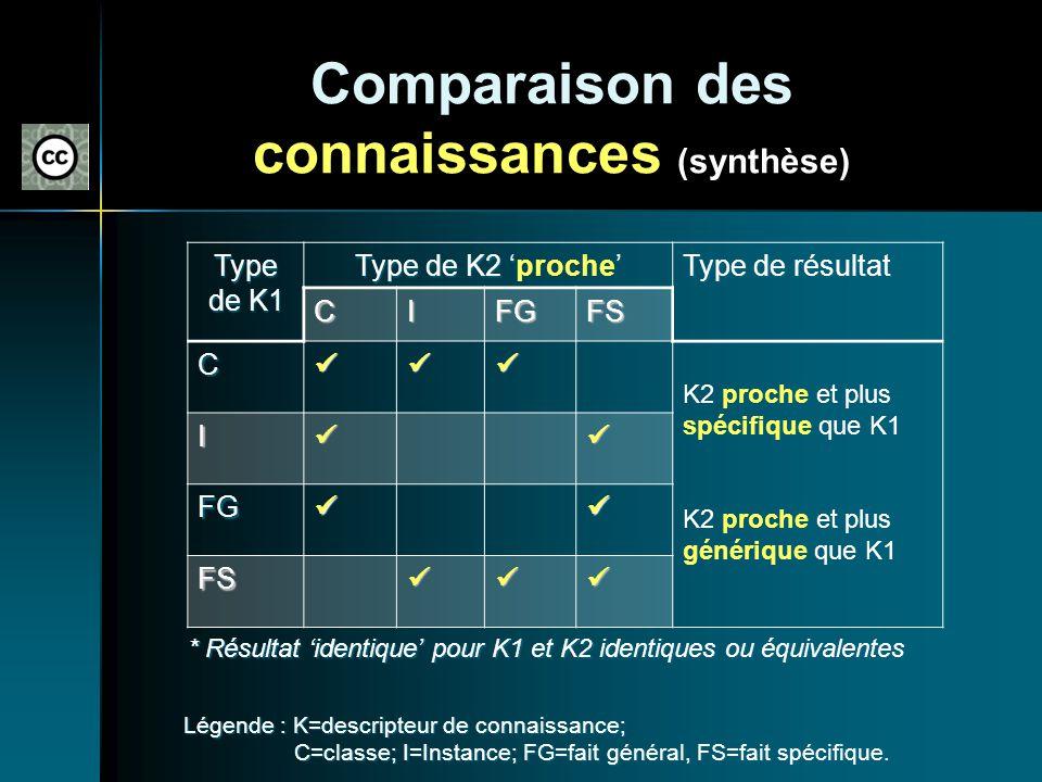 Comparaison des connaissances (synthèse)
