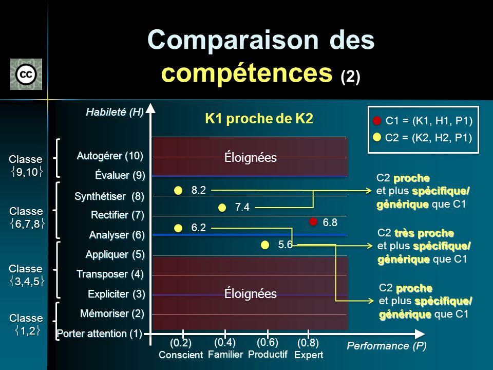 Comparaison des compétences (2)