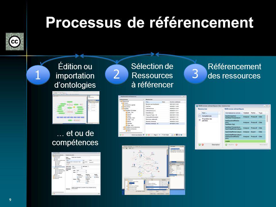 Processus de référencement