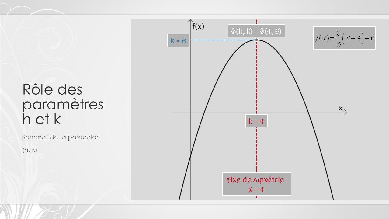 Rôle des paramètres h et k