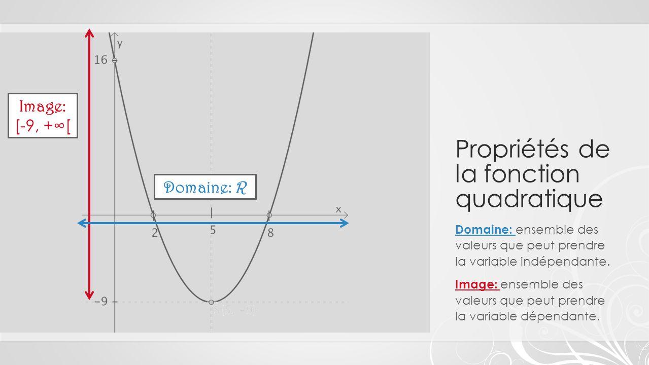 Propriétés de la fonction quadratique