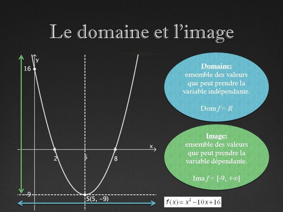 Le domaine et l'image Domaine:
