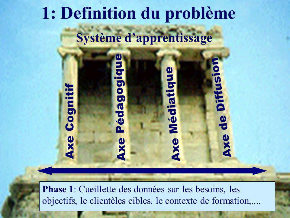 1: Definition du problème