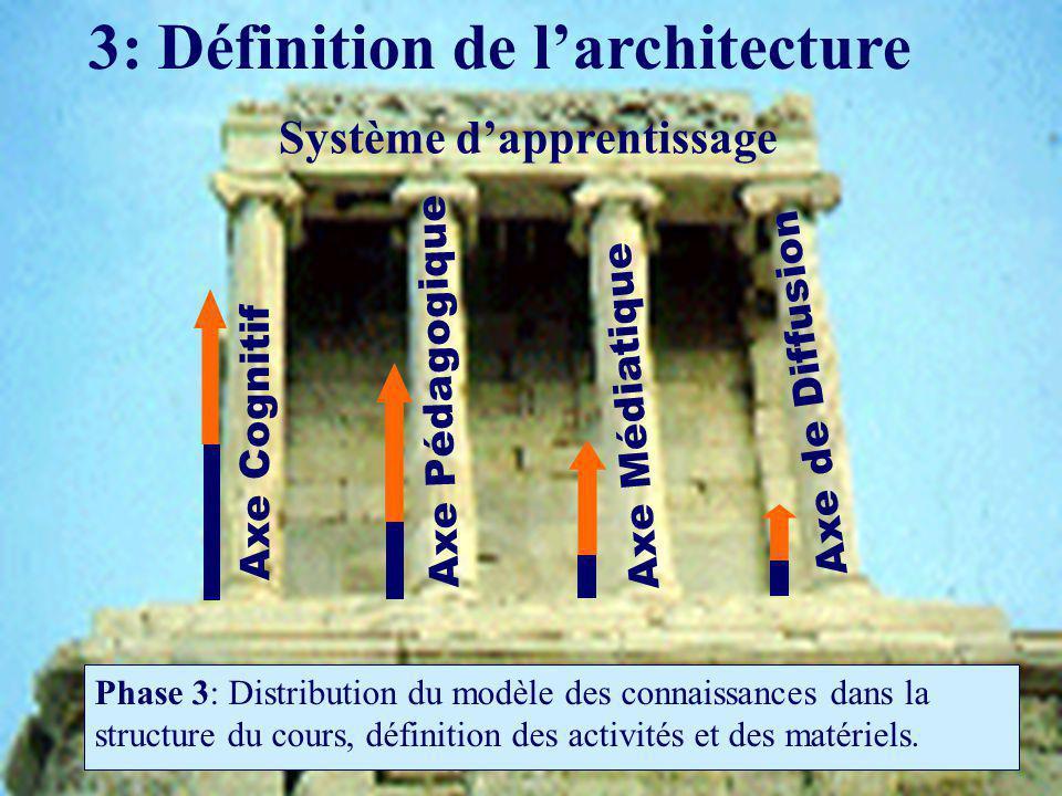 3: Définition de l'architecture