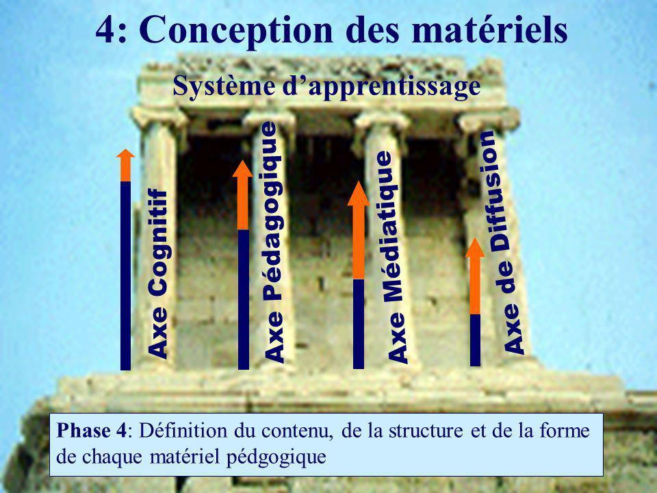 4: Conception des matériels