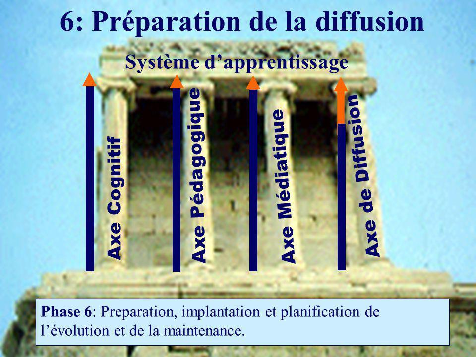 6: Préparation de la diffusion