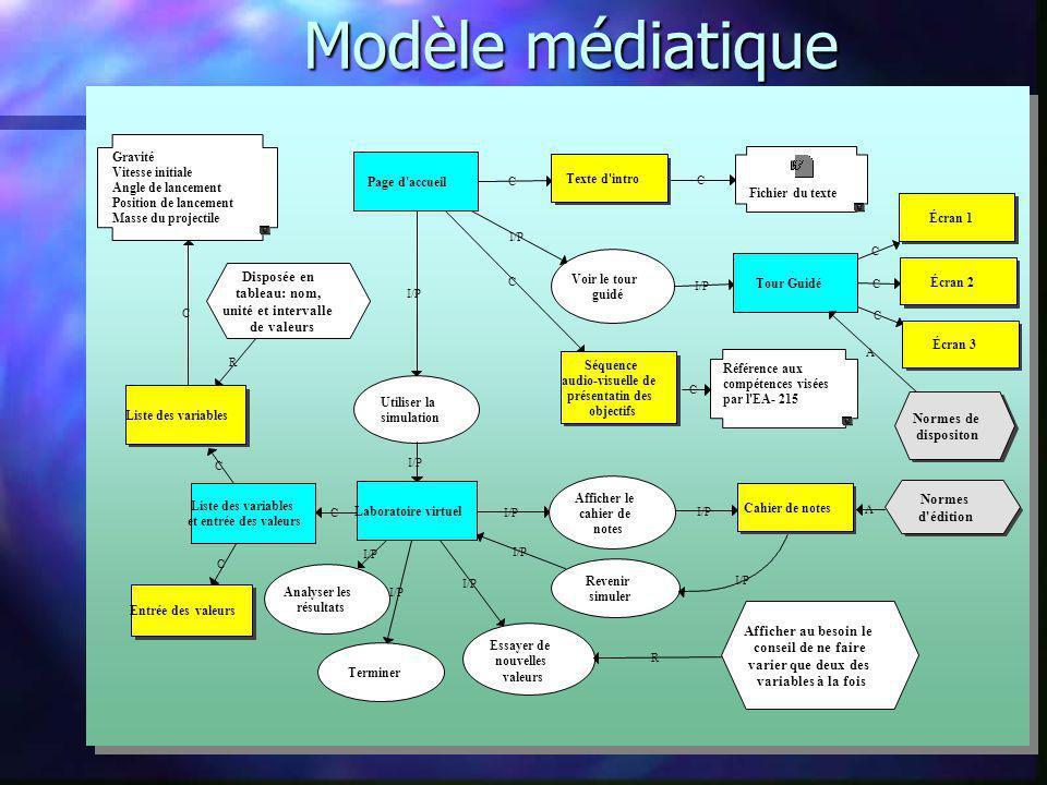 Modèle médiatique Disposée en tableau: nom, unité et intervalle