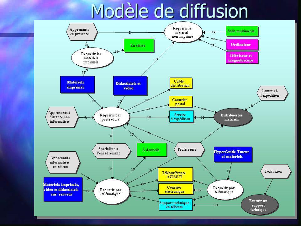 Modèle de diffusion Ordinateur Téléviseur et magnétoscope Matériels