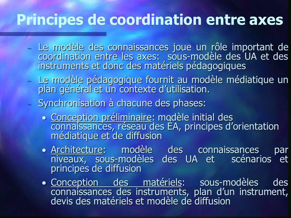 Principes de coordination entre axes