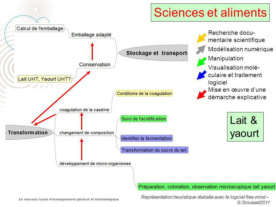 Sciences et aliments Lait & yaourt