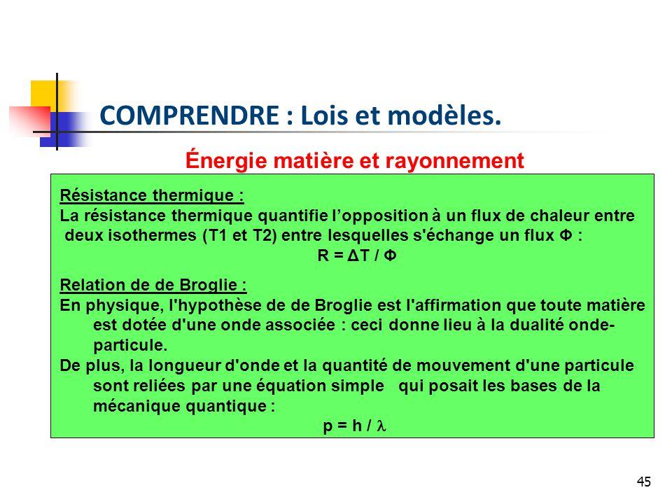 Énergie matière et rayonnement