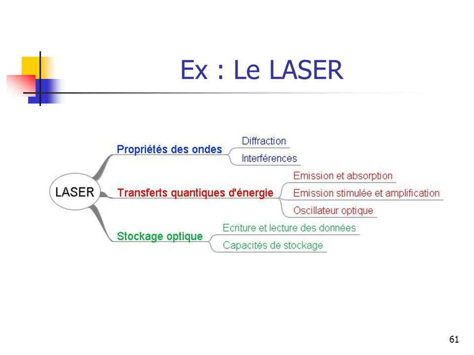 Ex : Le LASER