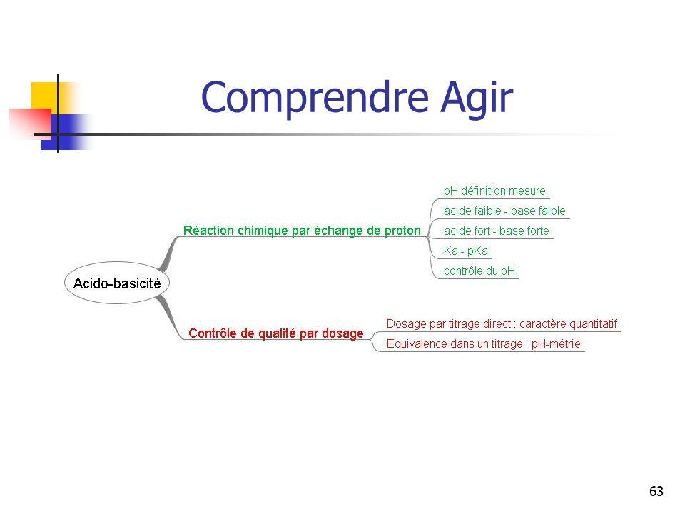 Comprendre Agir