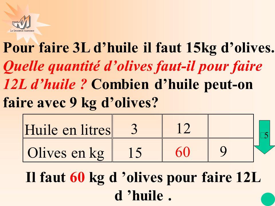 Il faut 60 kg d 'olives pour faire 12L d 'huile .
