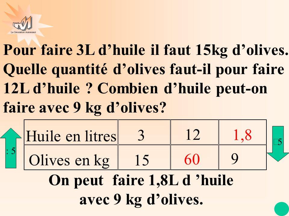 On peut faire 1,8L d 'huile avec 9 kg d'olives.