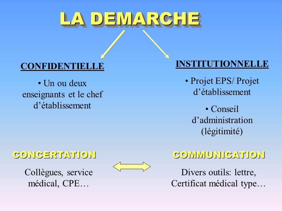 LA DEMARCHE INSTITUTIONNELLE Projet EPS/ Projet d'établissement