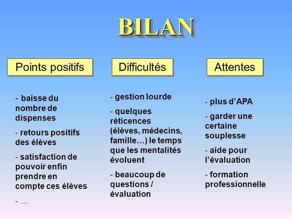 BILAN Points positifs Difficultés Attentes