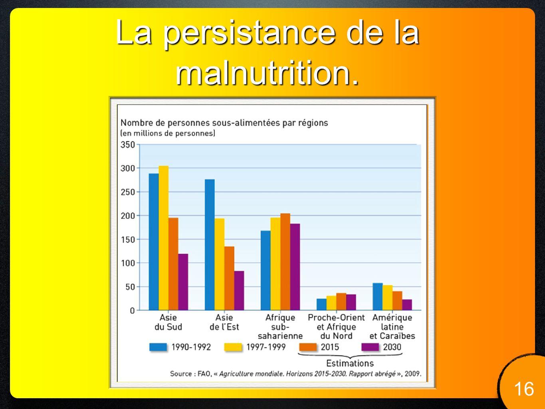 La persistance de la malnutrition.
