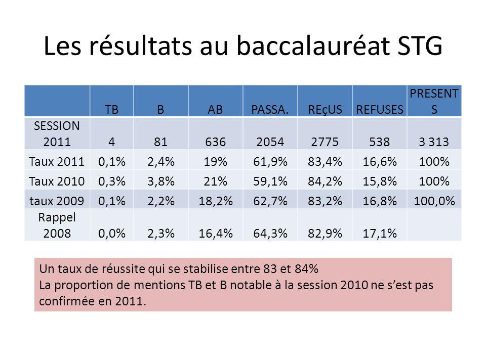 Les résultats au baccalauréat STG