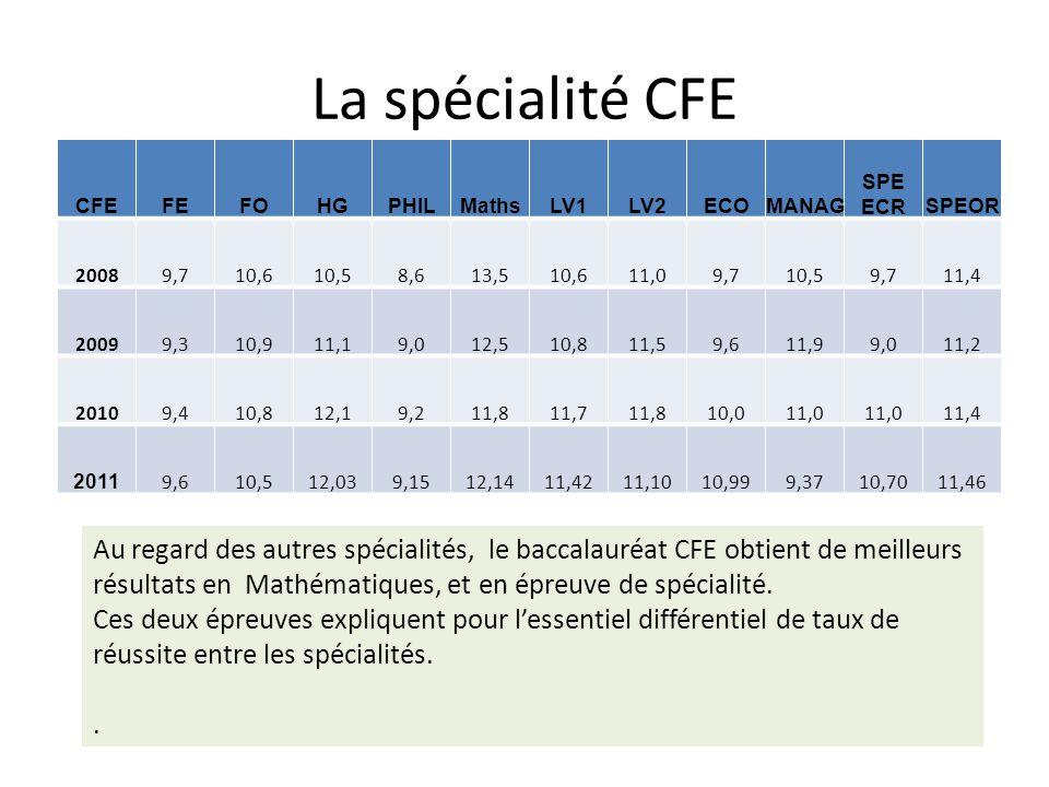 La spécialité CFE CFE. FE. FO. HG. PHIL. Maths. LV1. LV2. ECO. MANAG. SPE. ECR. SPEOR. 2008.