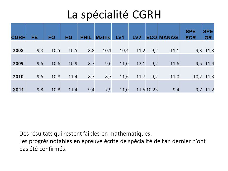 La spécialité CGRH Des résultats qui restent faibles en mathématiques.