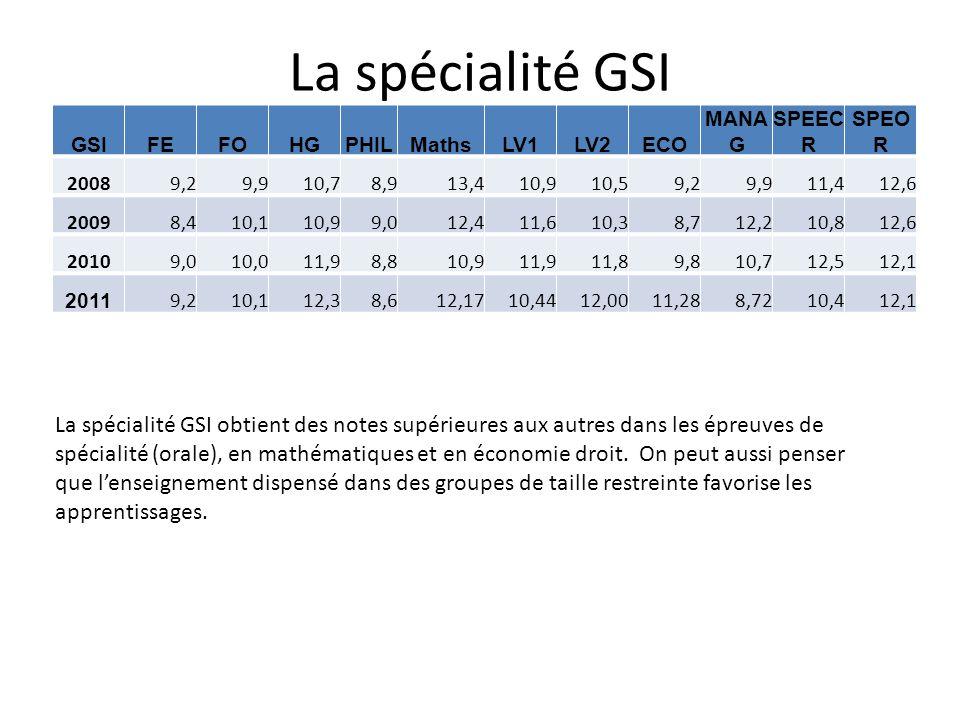 La spécialité GSI GSI. FE. FO. HG. PHIL. Maths. LV1. LV2. ECO. MANAG. SPEECR. SPEOR. 2008.