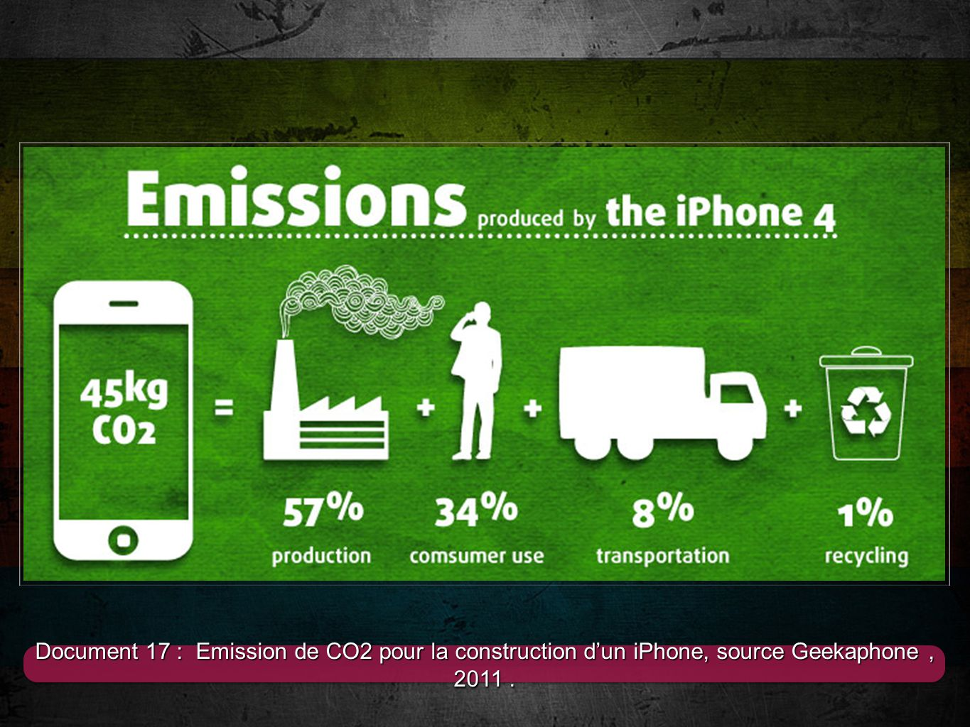 Document 17 : Emission de CO2 pour la construction d'un iPhone, source Geekaphone , 2011 .