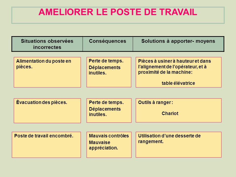 AMELIORER LE POSTE DE TRAVAIL