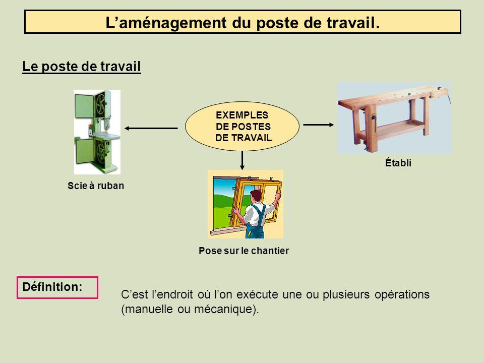 L'aménagement du poste de travail.