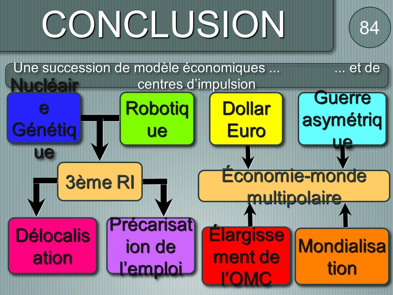 CONCLUSION 84 Nucléaire Guerre asymétrique Robotique Dollar Euro