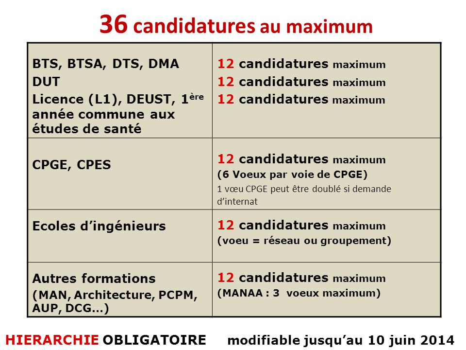 36 candidatures au maximum