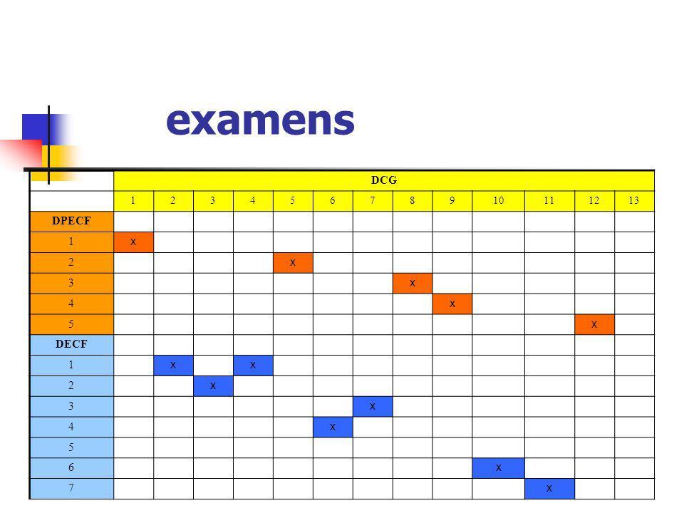 examens DCG 1 2 3 4 5 6 7 8 9 10 11 12 13 DPECF x DECF