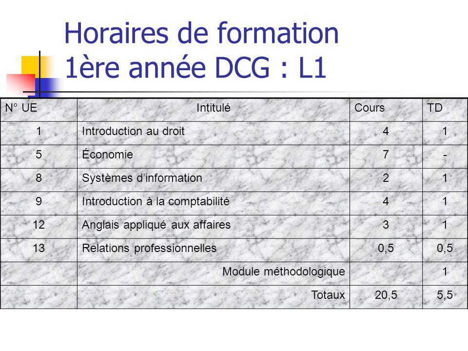 Horaires de formation 1ère année DCG : L1