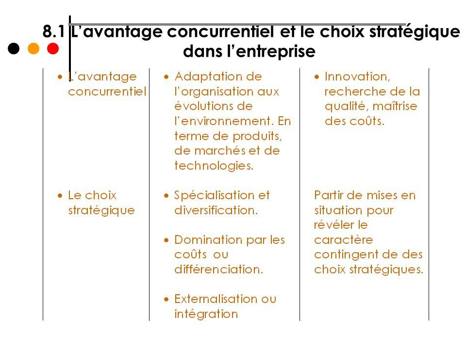 8.1 L'avantage concurrentiel et le choix stratégique dans l'entreprise